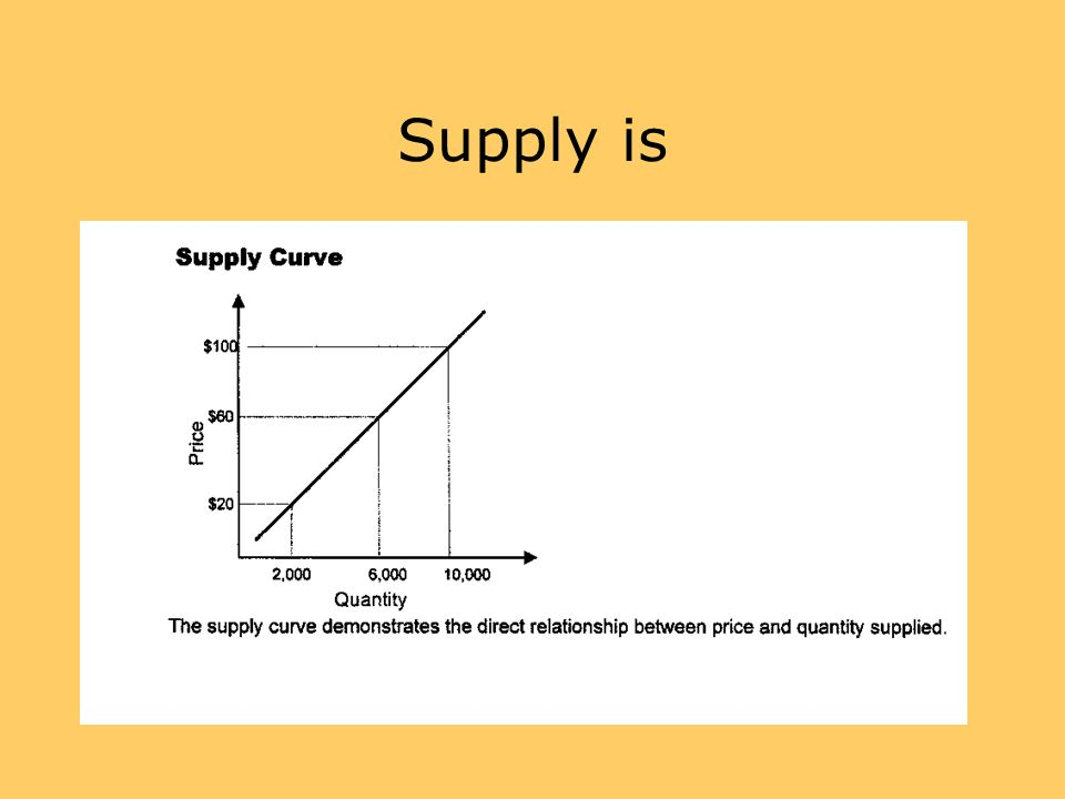 Supply is Supply is the WHOLE curve. That's what the definition means.