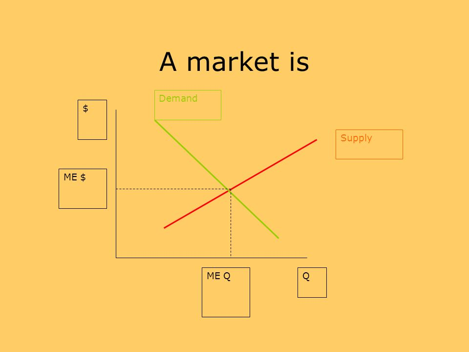 A market is Demand Supply $ Q ME $ ME Q