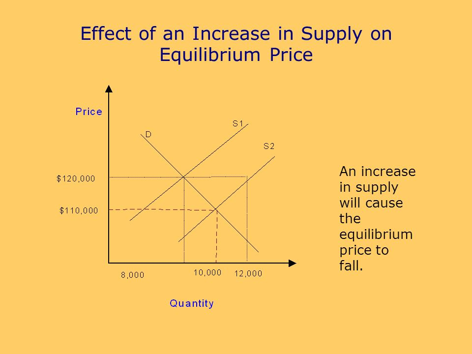 Effect of an Increase in Supply on Equilibrium Price