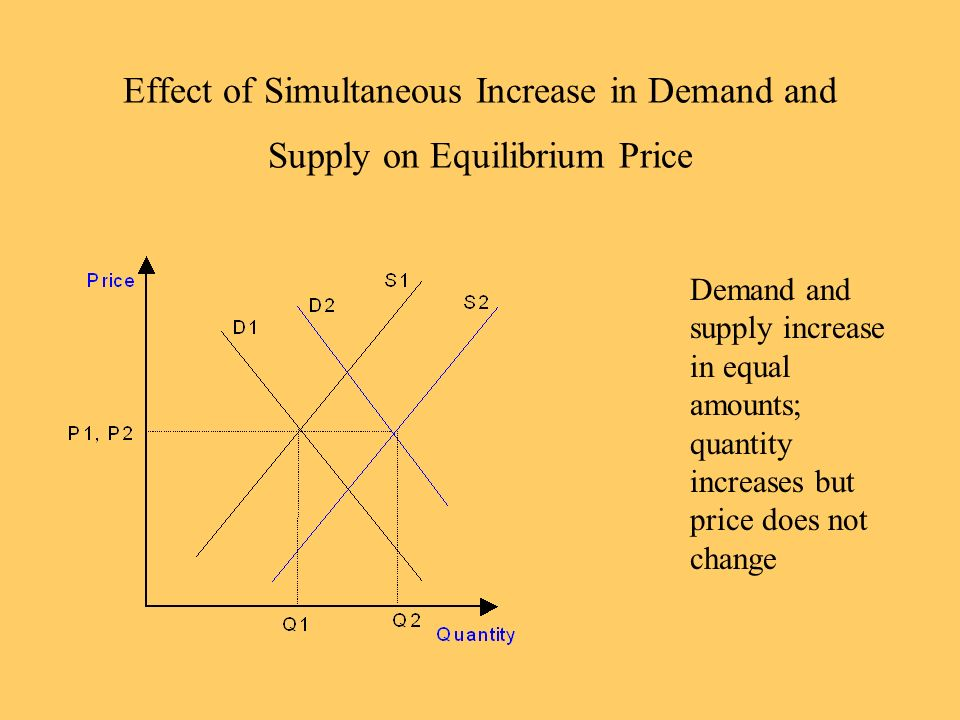 Effect of Simultaneous Increase in Demand and Supply on Equilibrium Price
