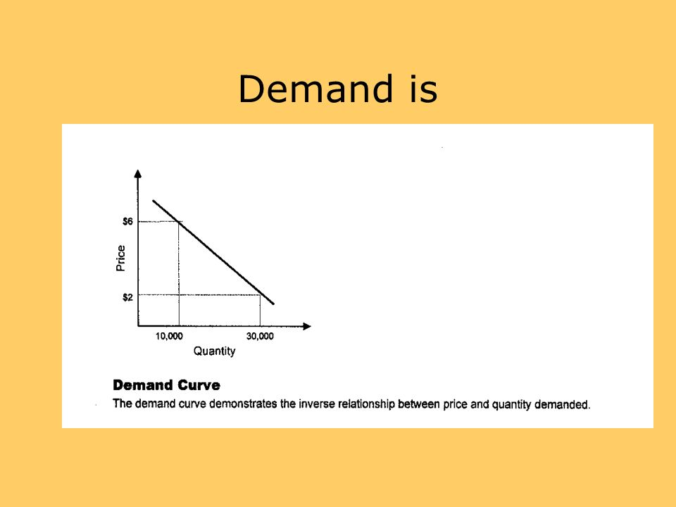 Demand is Demand is the WHOLE curve. That's what the definition means.