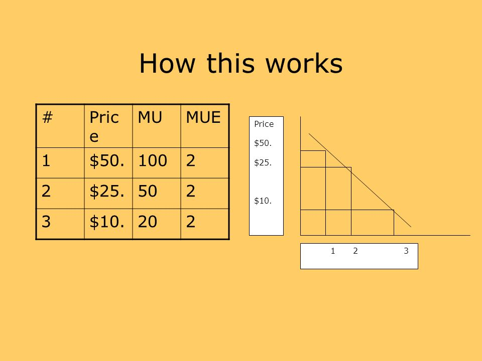 How this works # Price MU MUE 1 $50. 100 2 $25. 50 3 $10. 20 Price
