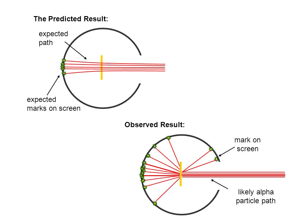 The Predicted Result: expected. path. expected. marks on screen. Observed Result: mark on. screen.