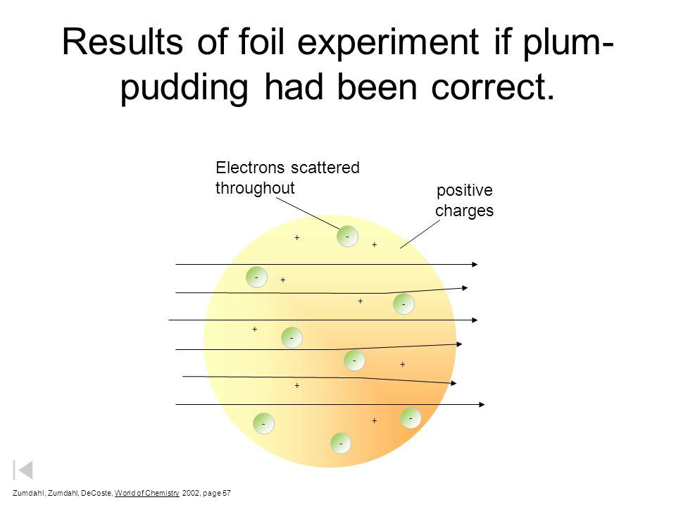 Results of foil experiment if plum-pudding had been correct.