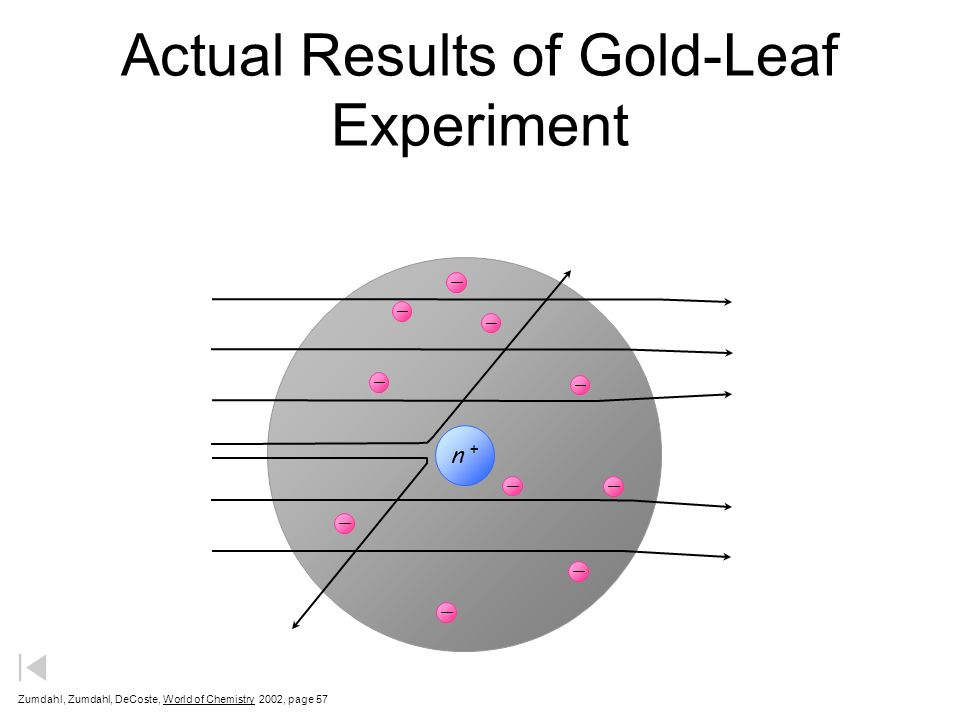 Actual Results of Gold-Leaf Experiment