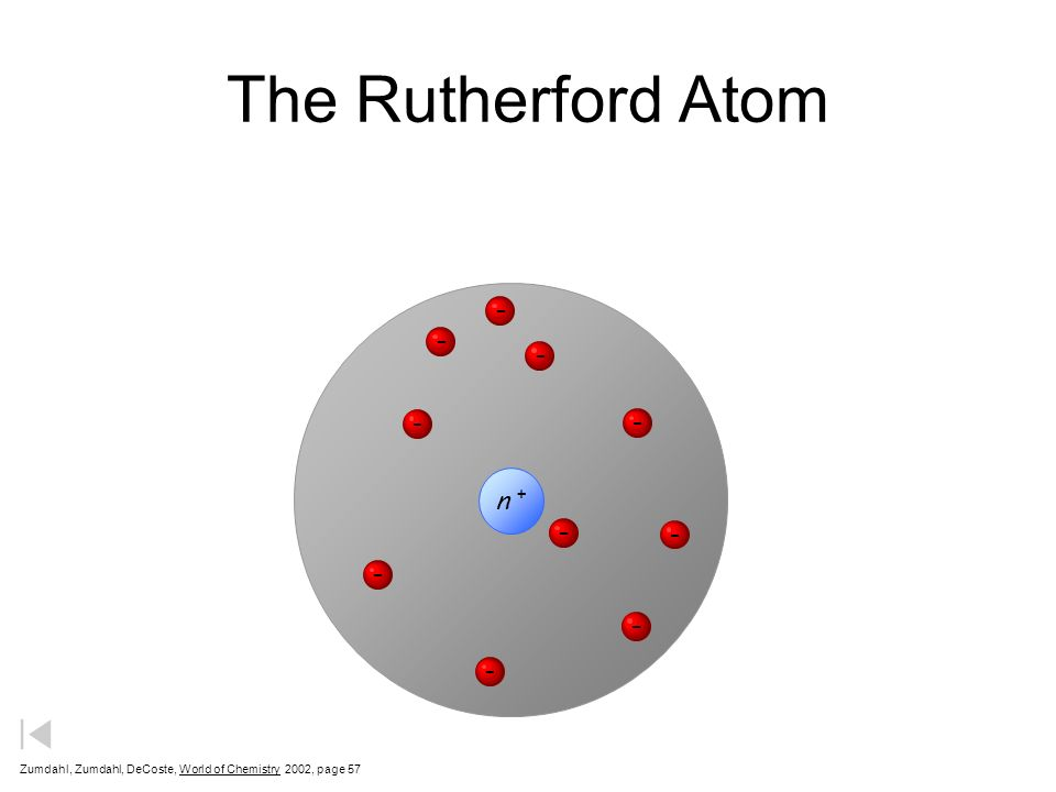 The Rutherford Atom - - - - - - - - - - n +