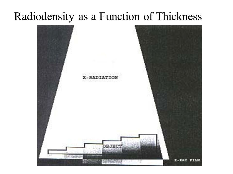 Radiodensity as a Function of Thickness