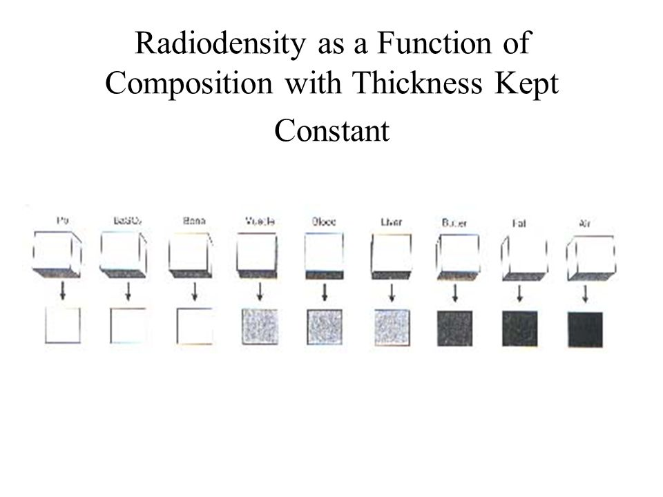 Radiodensity as a Function of Composition with Thickness Kept Constant
