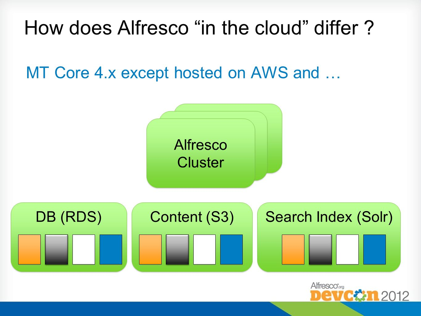 How does Alfresco in the cloud differ