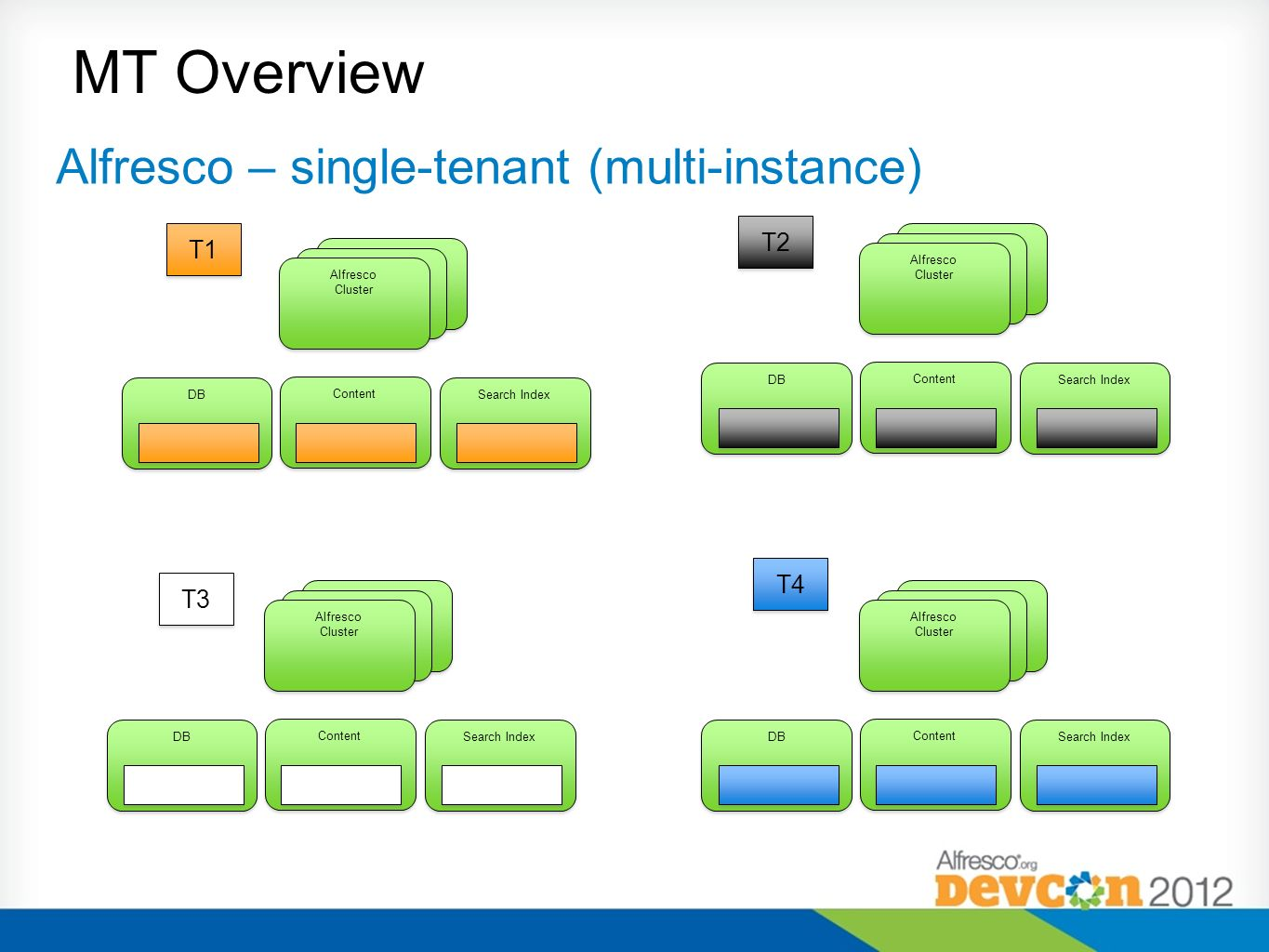 MT Overview Alfresco – single-tenant (multi-instance) T2 T1 T4 T3