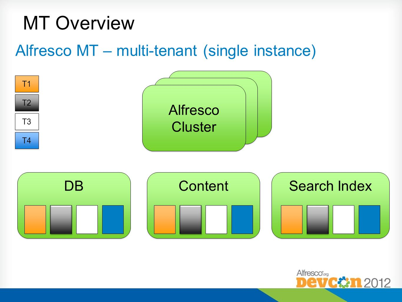 MT Overview Alfresco MT – multi-tenant (single instance) Content DB