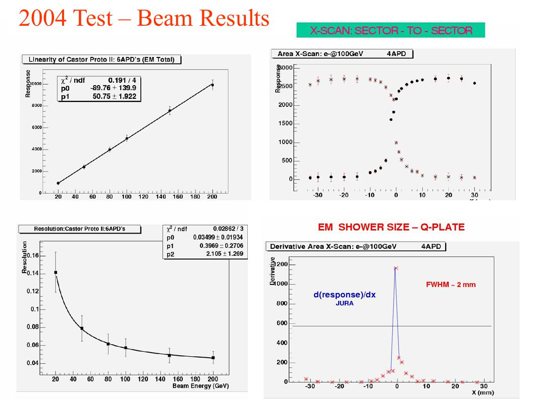 2004 Test – Beam Results