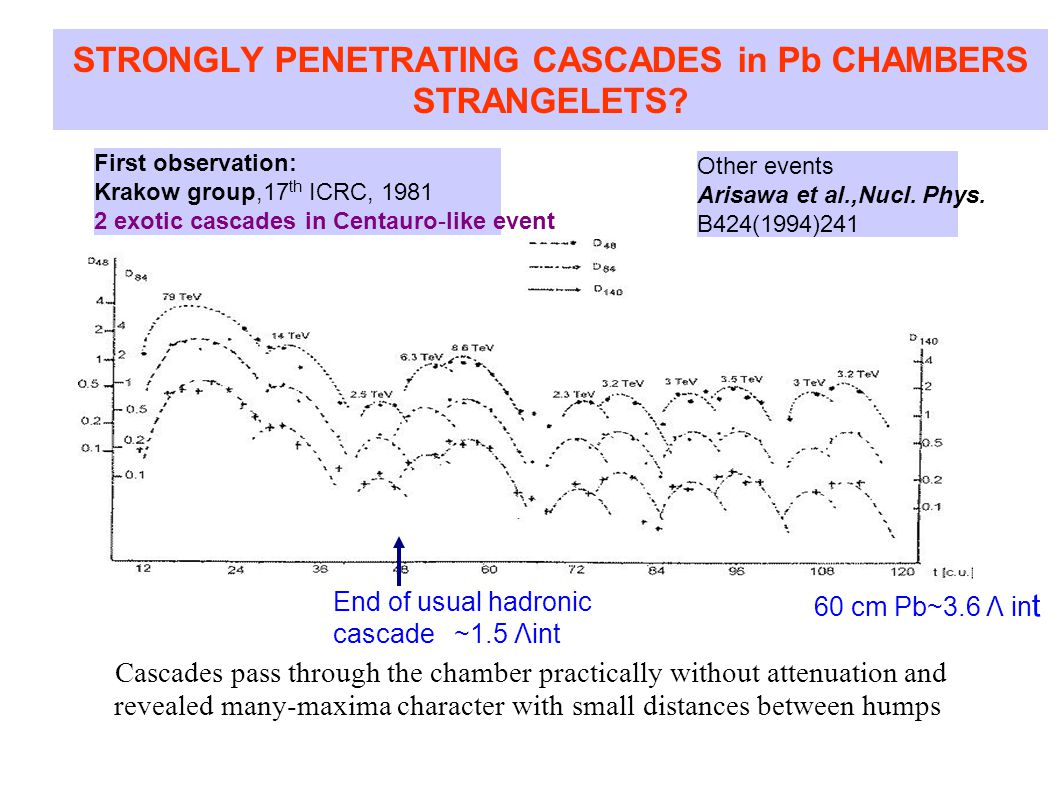STRONGLY PENETRATING CASCADES in Pb CHAMBERS STRANGELETS