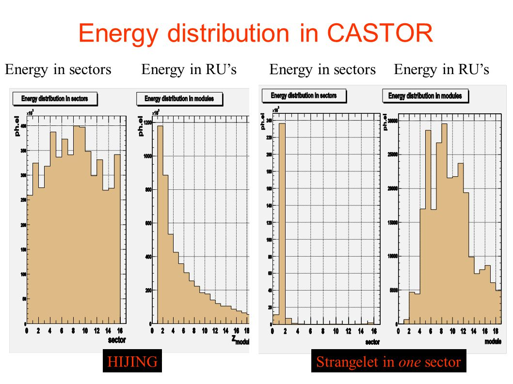 Energy distribution in CASTOR