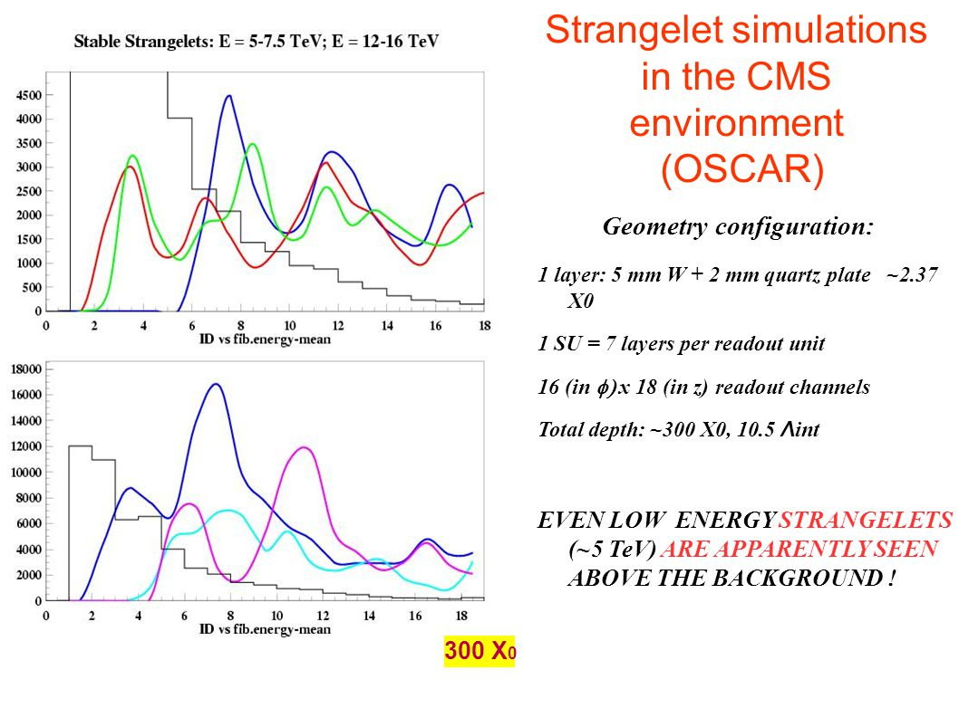 Strangelet simulations in the CMS environment (OSCAR)