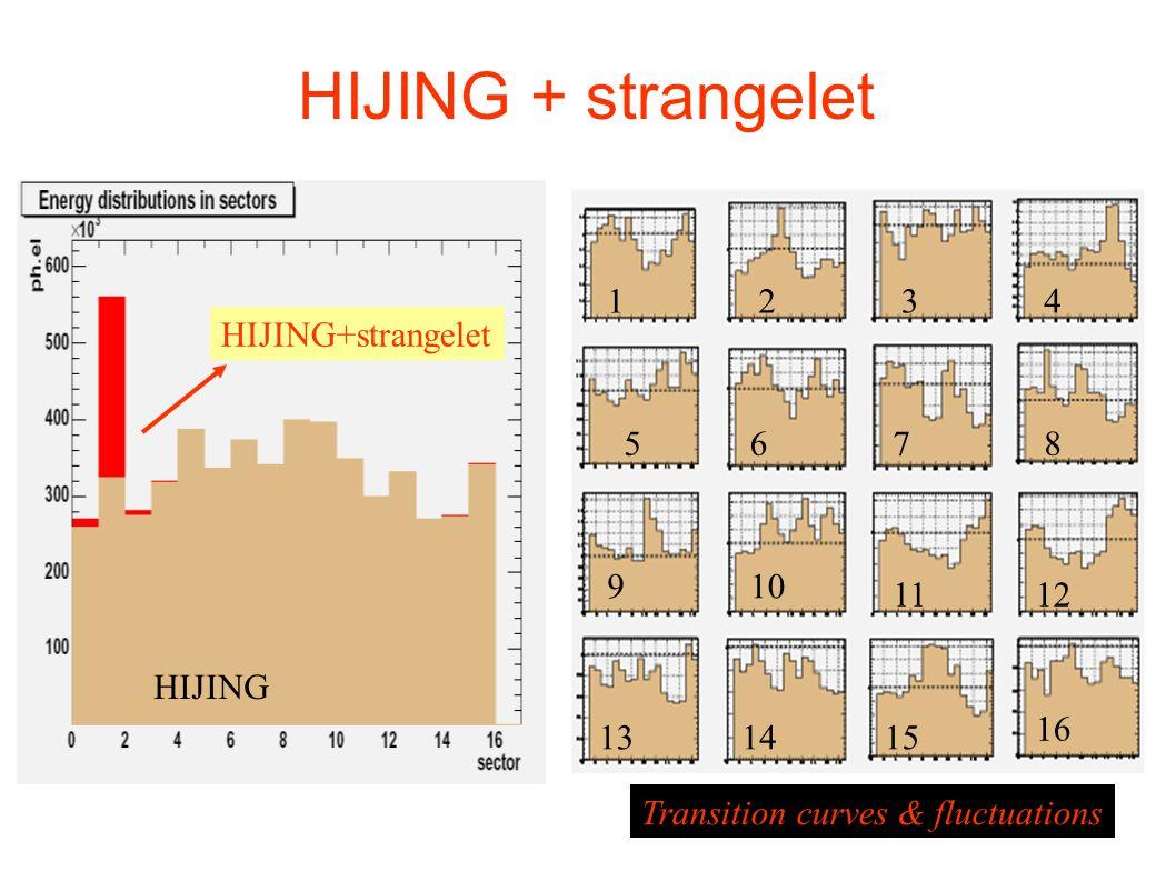 HIJING + strangelet 1 2 3 4 HIJING+strangelet 5 6 7 8 9 10 11 12