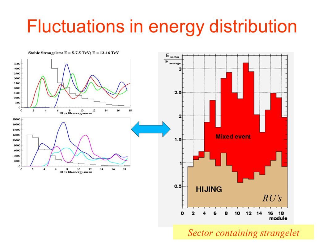 Fluctuations in energy distribution
