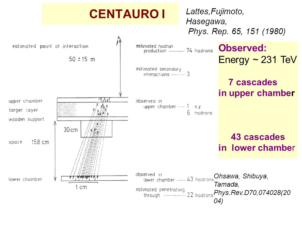 CENTAURO I Observed: Energy ~ 231 TeV 7 cascades in upper chamber