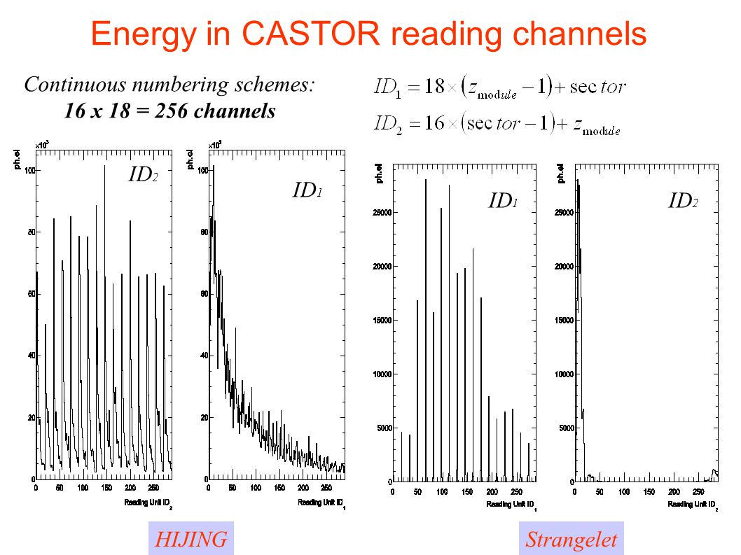 Energy in CASTOR reading channels
