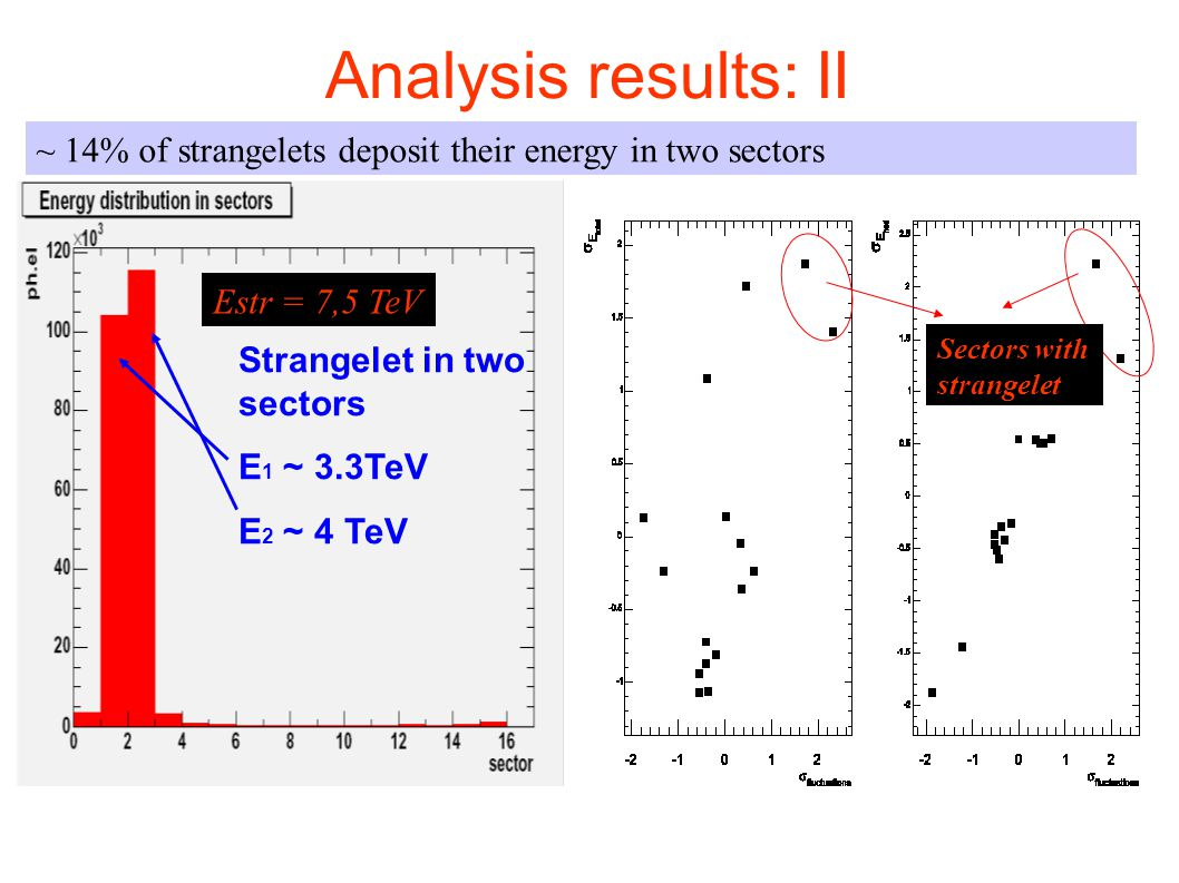 Analysis results: II ~ 14% of strangelets deposit their energy in two sectors. Estr = 7,5 TeV. Sectors with.