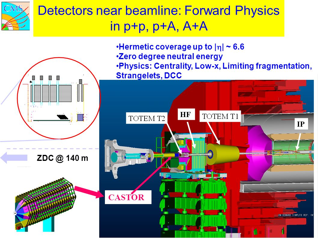 Detectors near beamline: Forward Physics in p+p, p+A, A+A
