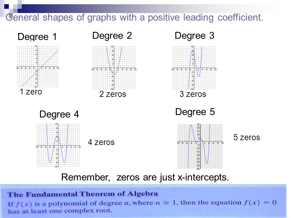 General shapes of graphs with a positive leading coefficient.