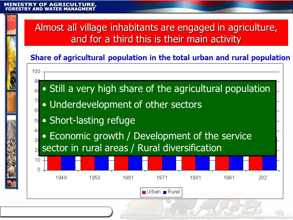 Still a very high share of the agricultural population