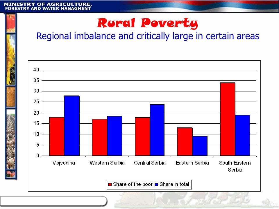 Regional imbalance and critically large in certain areas