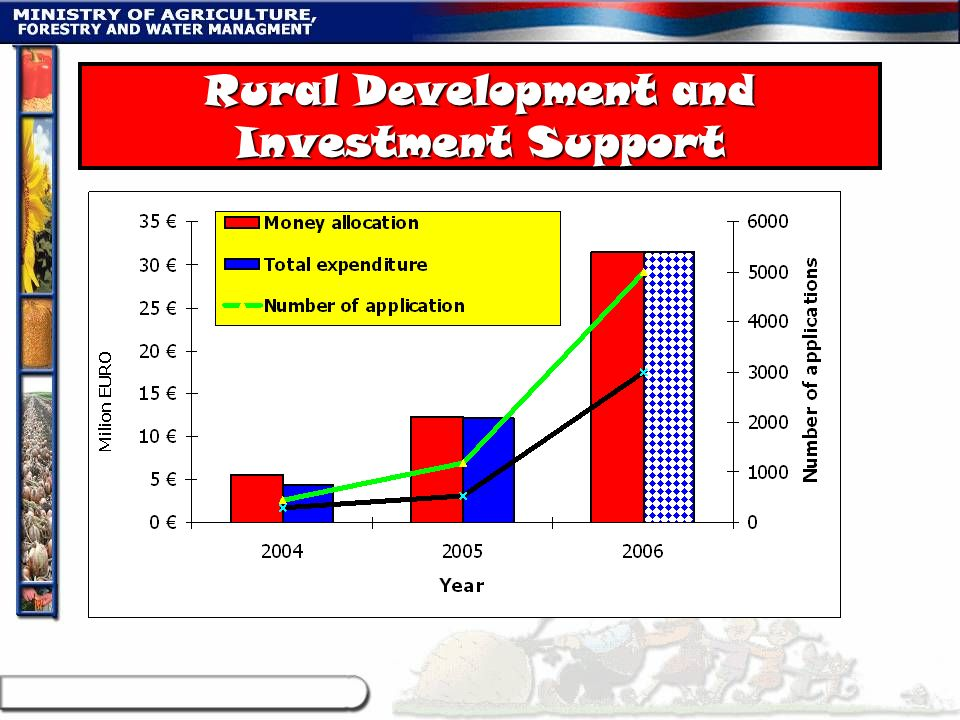 Rural Development and Investment Support