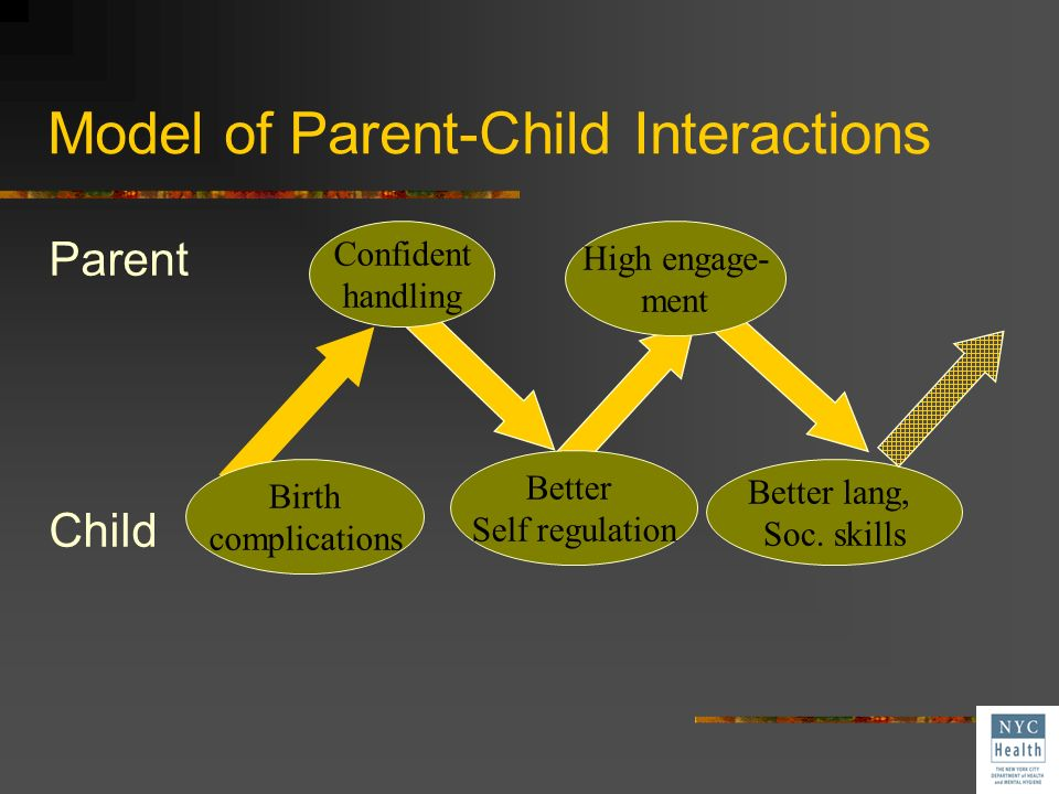 Model of Parent-Child Interactions