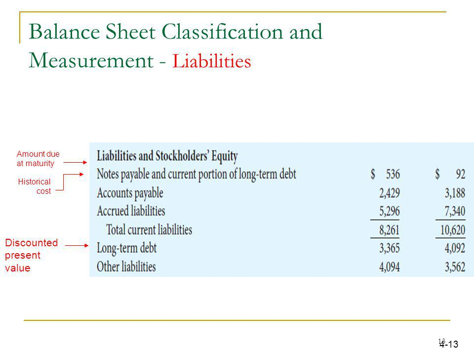 Balance Sheet Classification and Measurement - Liabilities