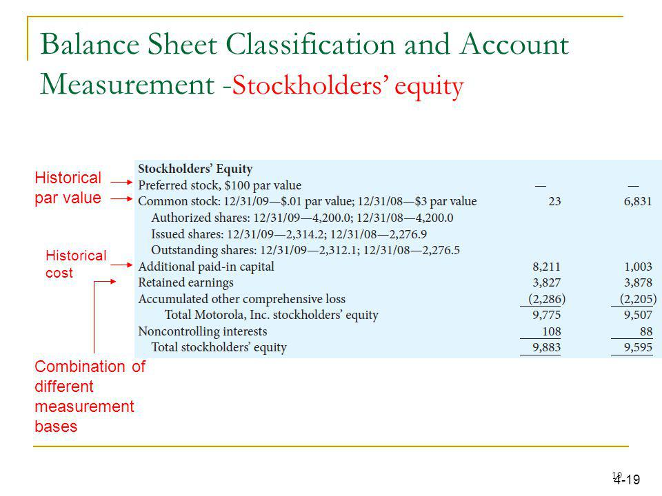 Balance Sheet Classification and Account Measurement -Stockholders' equity