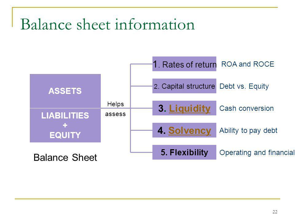 Balance sheet information