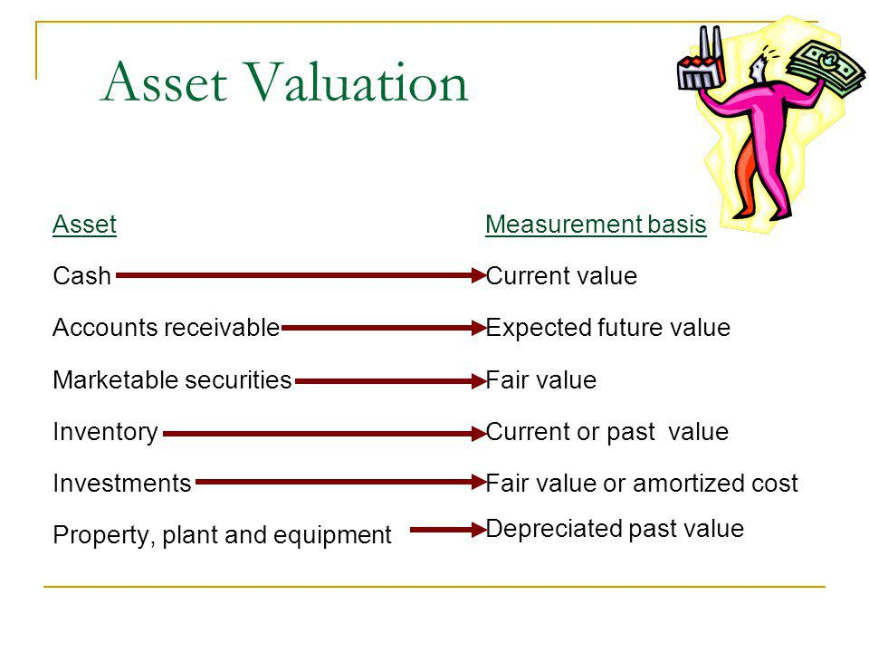 Asset Valuation Asset Cash Accounts receivable Marketable securities