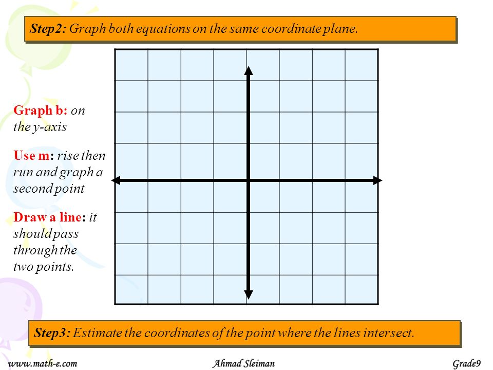 Step2: Graph both equations on the same coordinate plane.