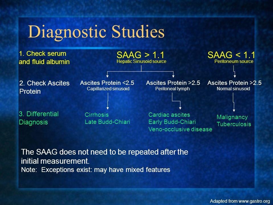 Diagnostic Studies SAAG > 1.1 SAAG < 1.1