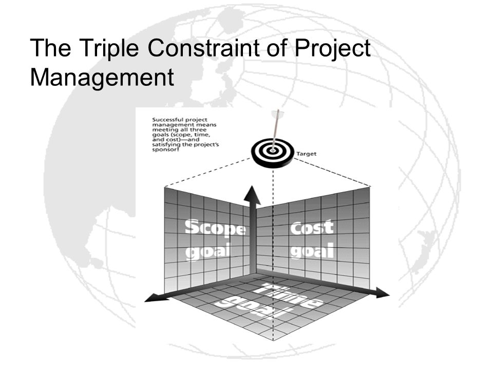 The Triple Constraint of Project Management