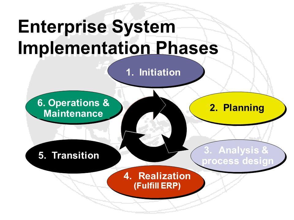 Enterprise System Implementation Phases