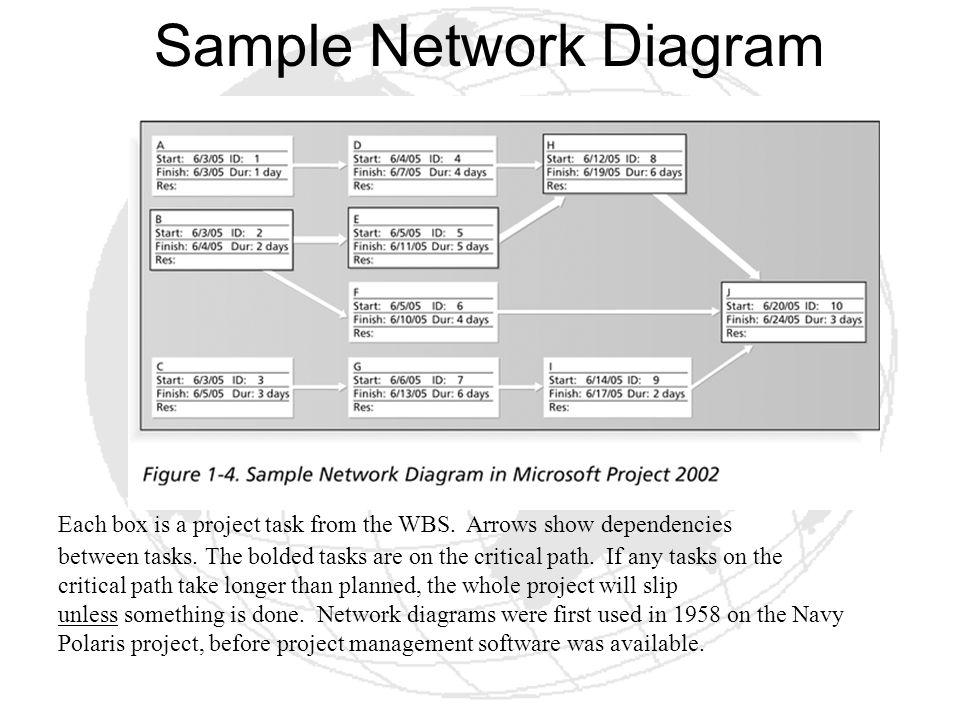 Sample Network Diagram