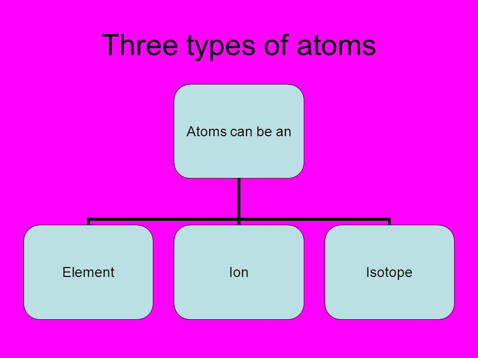 Three types of atoms
