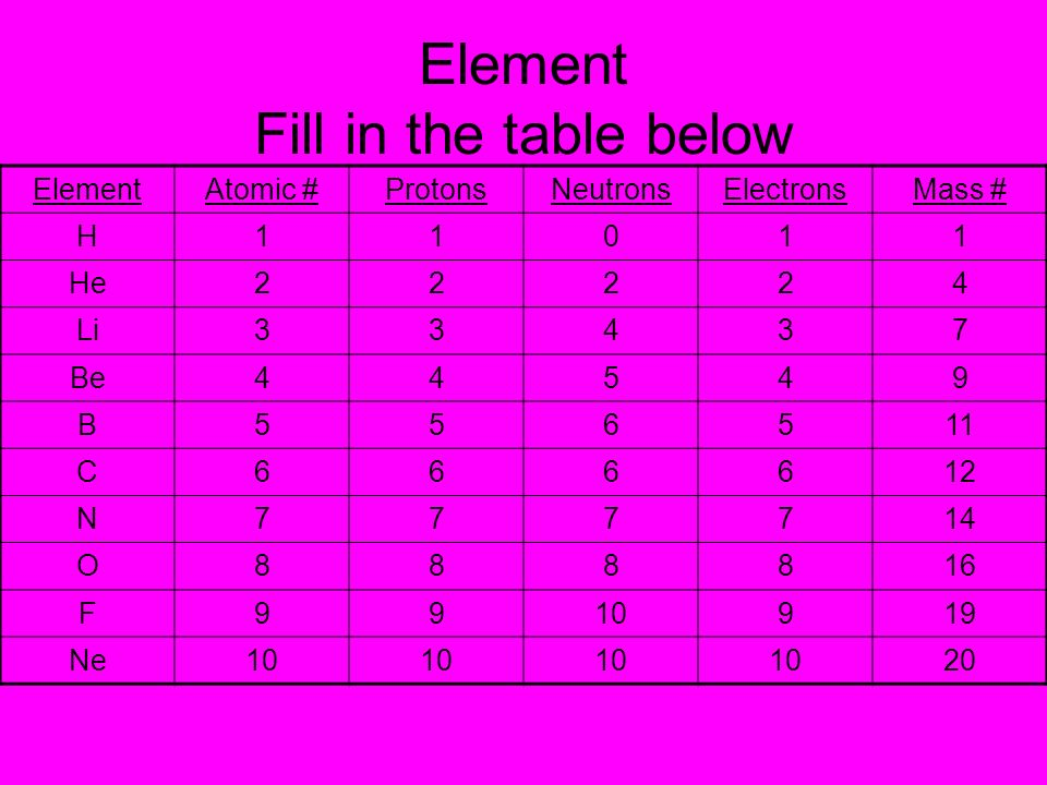 Element Fill in the table below