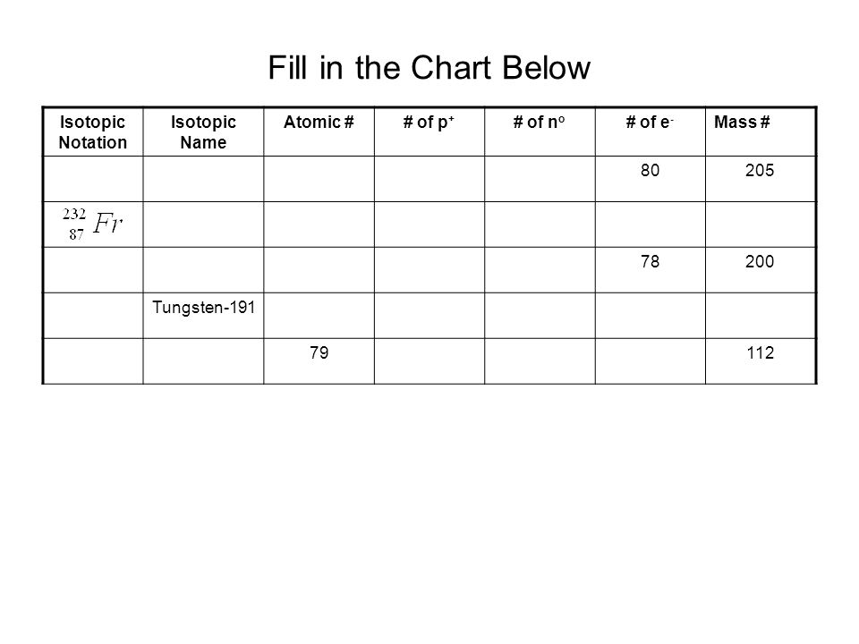 Fill in the Chart Below Isotopic Notation Isotopic Name Atomic #