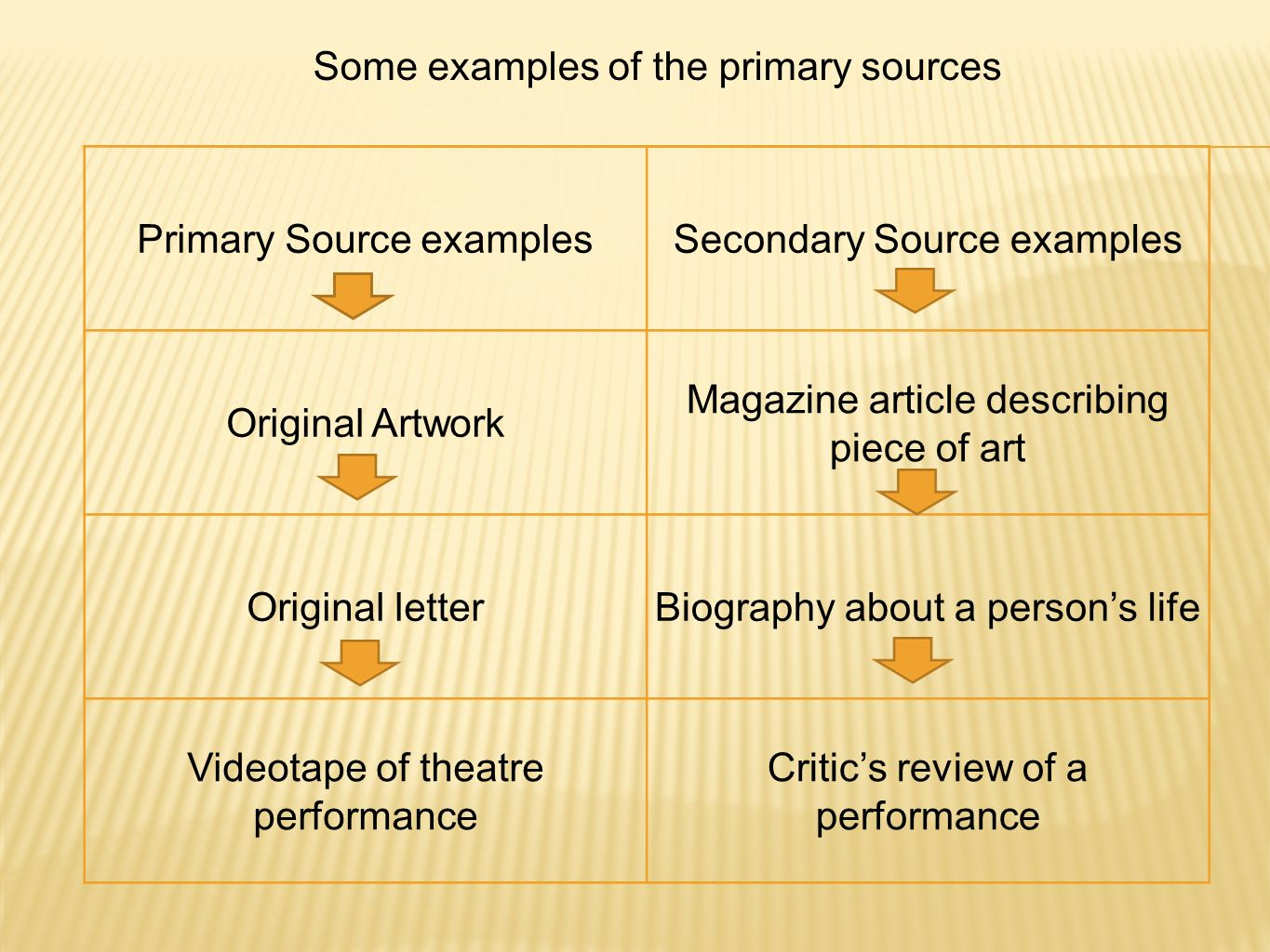 Some examples of the primary sources Primary Source examples