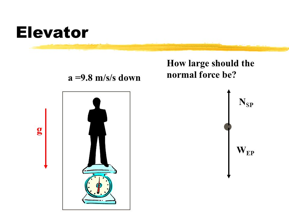 Elevator g How large should the normal force be a =9.8 m/s/s down NSP