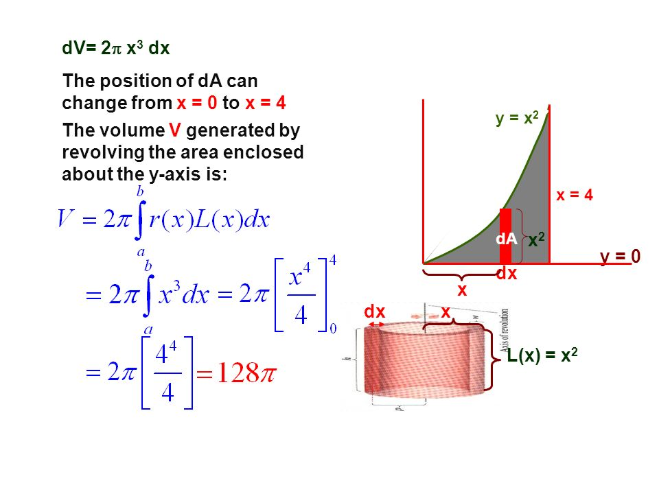 The position of dA can change from x = 0 to x = 4