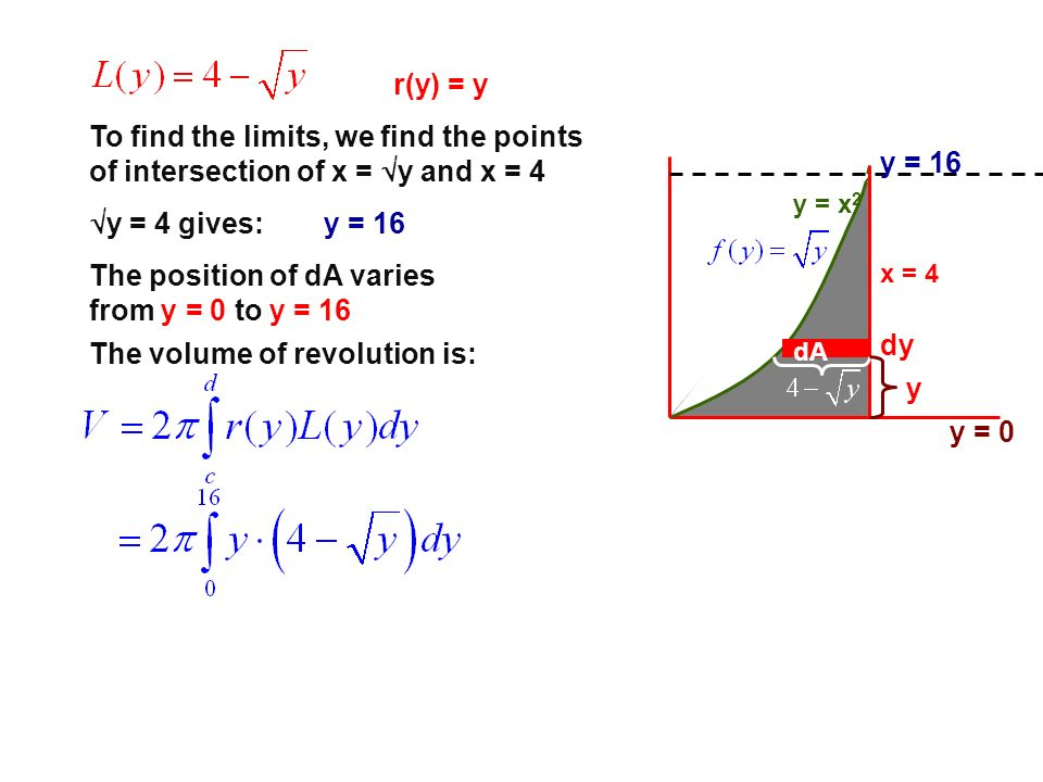 The position of dA varies from y = 0 to y = 16