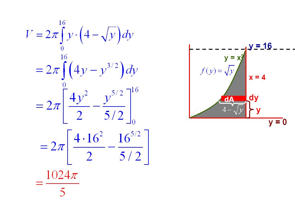 y = 16 y = x2 x = 4 dy dA y y = 0