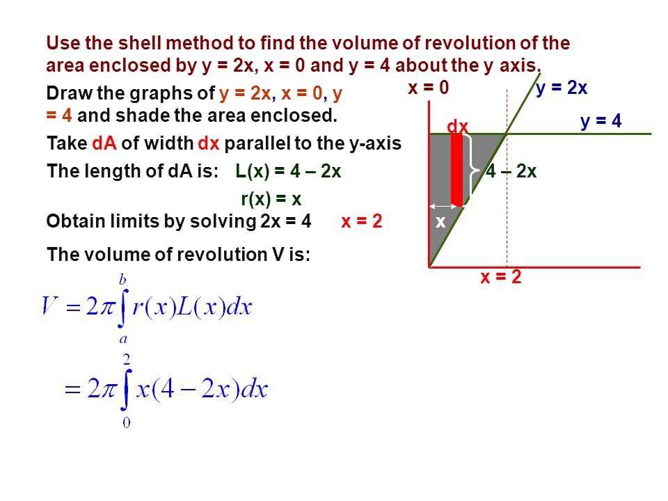 Use the shell method to find the volume of revolution of the area enclosed by y = 2x, x = 0 and y = 4 about the y axis.
