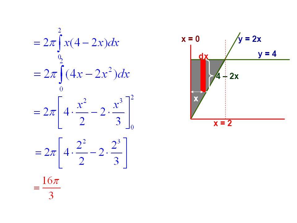 x = 0 y = 2x y = 4 dx 4 – 2x x x = 2