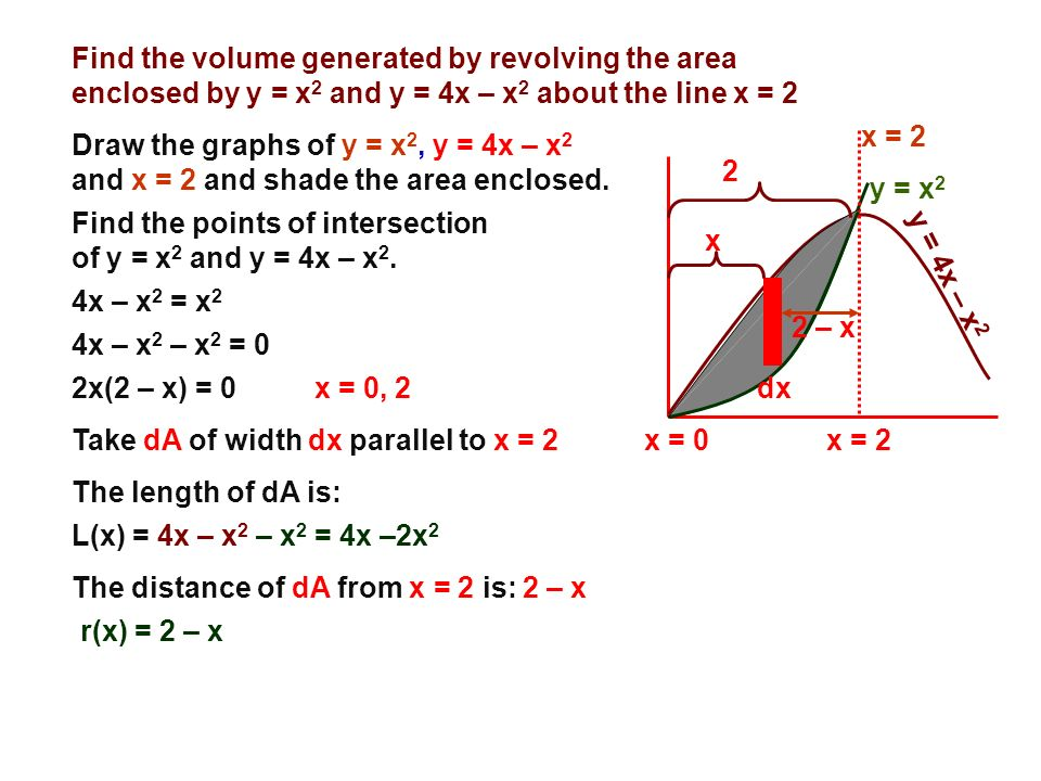 Find the volume generated by revolving the area enclosed by y = x2 and y = 4x – x2 about the line x = 2